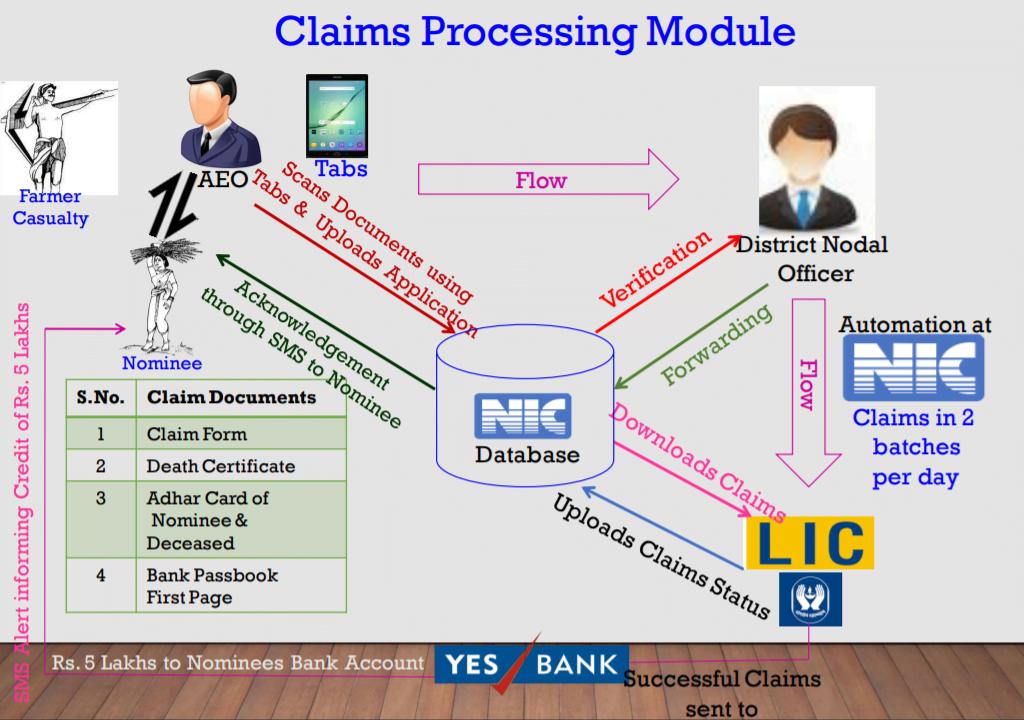 rythu-bheema-claim-process