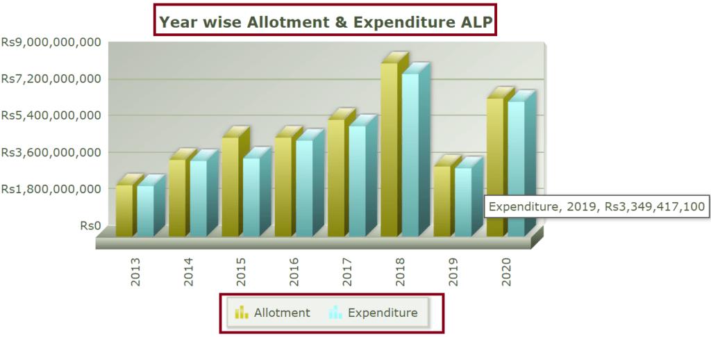 Kerala-Sevana-pension-ALP-Scheme-allotment