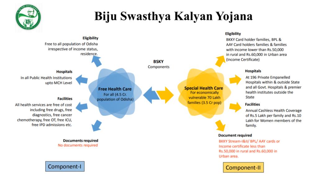 biju-swasthya-kalyan-yojana-bksy-2021