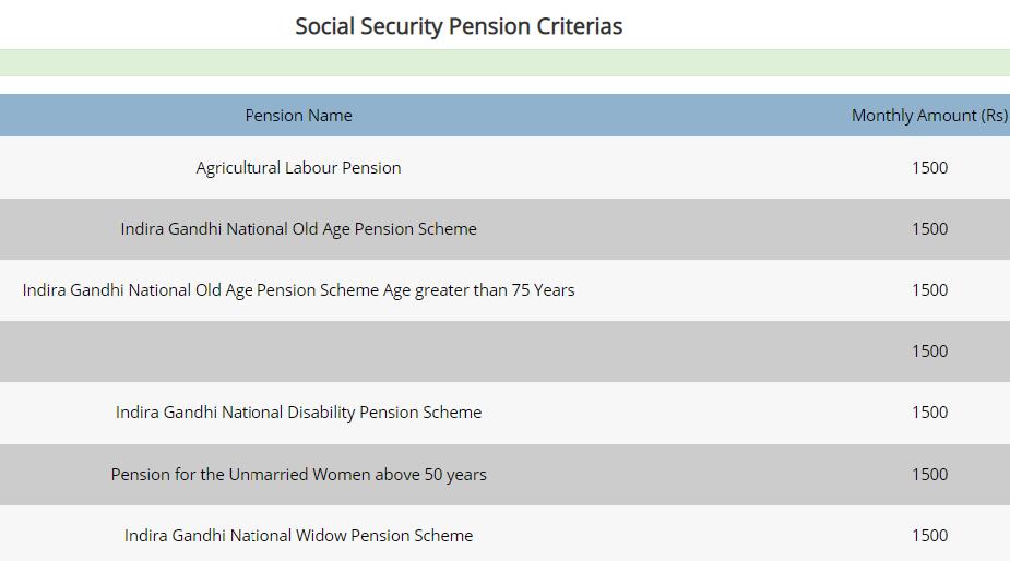 kerala-Sevana-pension-data