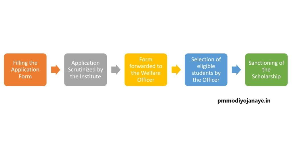 process-Prerana-scholarship