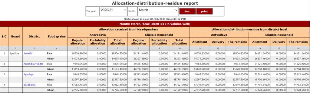 Food-allocation-report-info