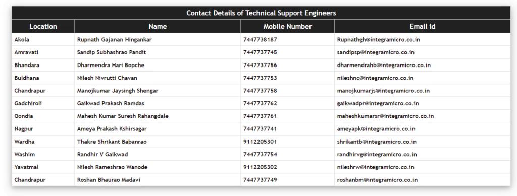 Maharashtra-Ration-card-contact-details