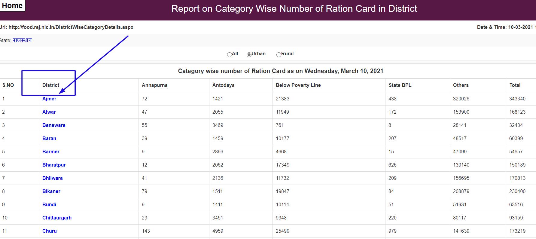 राजस्थान-राशन-कार्ड-सूची-2021-कैसे-देखें