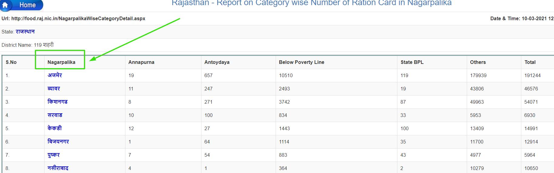 राजस्थान-रिपोर्ट-केटेगरी-वाइज-राशन-कार्ड-लिस्ट-2021-देखने-की-प्रक्रिया