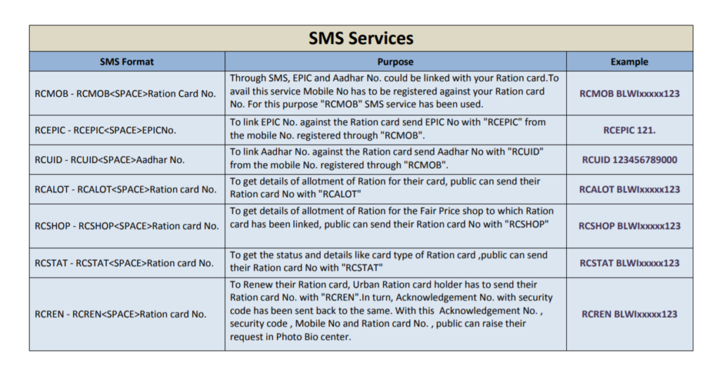 ration-card-sms-number-queries
