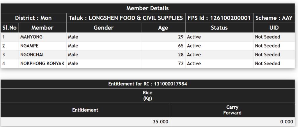 nagaland ration card list