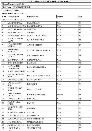 odisha-Kalia-list-pdf