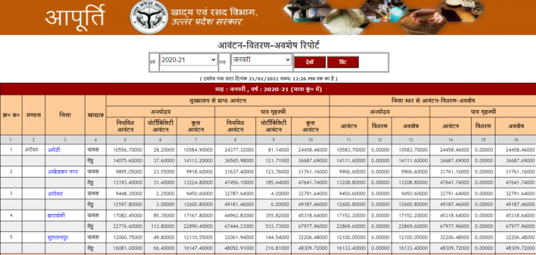check up ration card details report