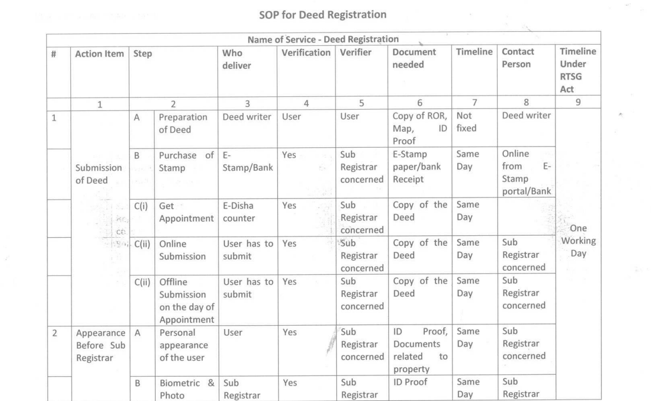 डीड-पंजीकरण-एसओपी