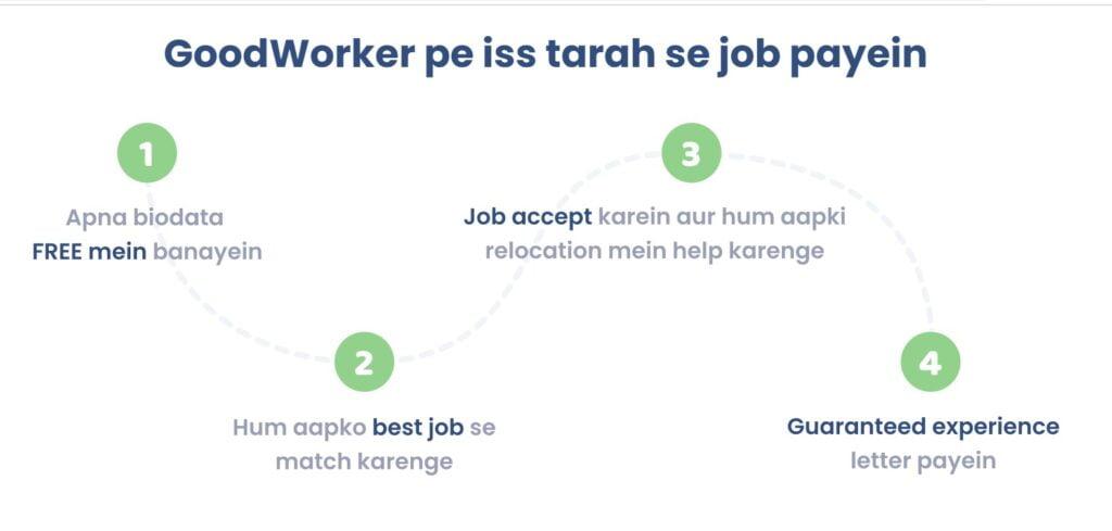 job-process